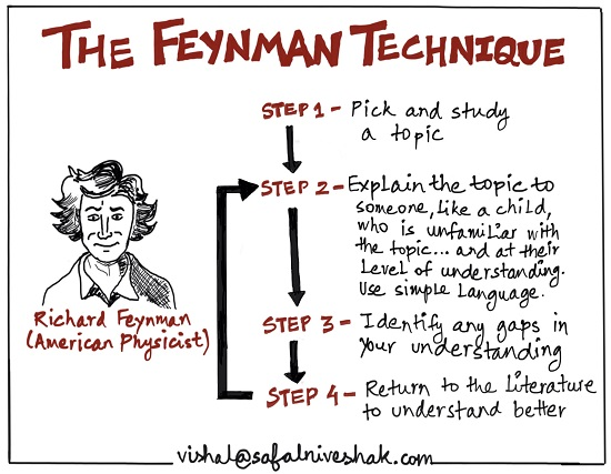 Feynman Technique - Safal Niveshak