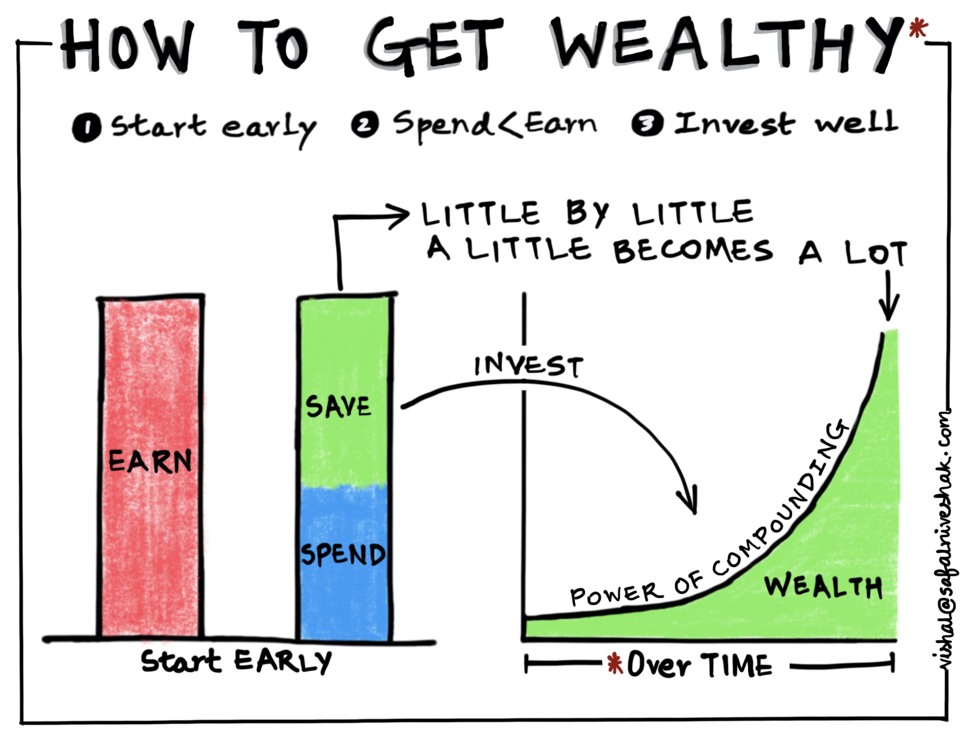 How to Get Wealthy